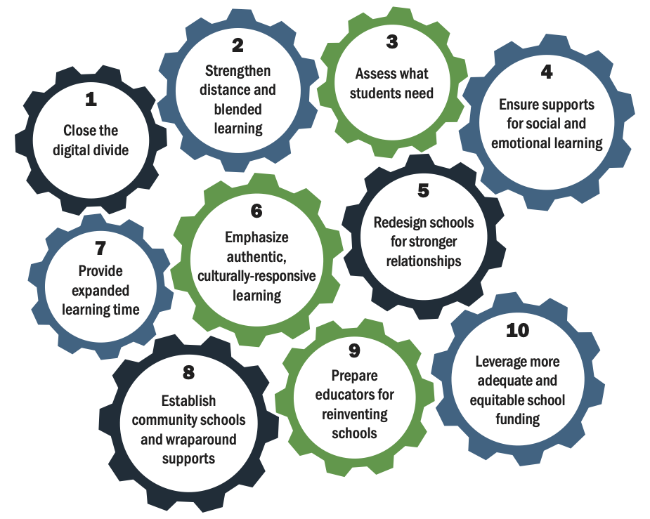 Infographic showing Ten Priorities for Restarting and Reinventing School
